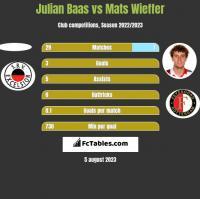Julian Baas vs Mats Wieffer h2h player stats