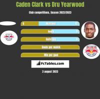 Caden Clark vs Dru Yearwood h2h player stats