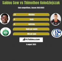 Saidou Sow vs Thimothee Kolodziejczak h2h player stats