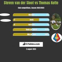 Steven van der Sloot vs Thomas Kotte h2h player stats