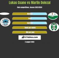 Lukas Csano vs Martin Dolezal h2h player stats