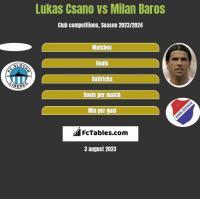 Lukas Csano vs Milan Baros h2h player stats