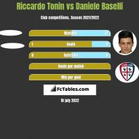 Riccardo Tonin vs Daniele Baselli h2h player stats