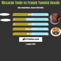 Riccardo Tonin vs Franck Yannick Kessie h2h player stats