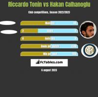 Riccardo Tonin vs Hakan Calhanoglu h2h player stats