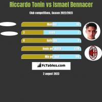 Riccardo Tonin vs Ismael Bennacer h2h player stats