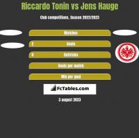 Riccardo Tonin vs Jens Hauge h2h player stats