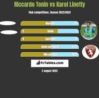 Riccardo Tonin vs Karol Linetty h2h player stats
