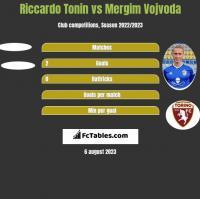Riccardo Tonin vs Mergim Vojvoda h2h player stats