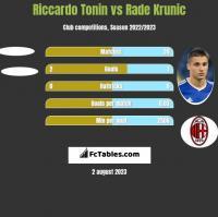 Riccardo Tonin vs Rade Krunic h2h player stats