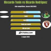 Riccardo Tonin vs Ricardo Rodriguez h2h player stats