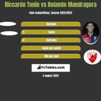 Riccardo Tonin vs Rolando Mandragora h2h player stats