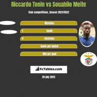 Riccardo Tonin vs Souahilo Meite h2h player stats