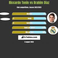 Riccardo Tonin vs Brahim Diaz h2h player stats