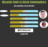 Riccardo Tonin vs Alexis Saelemaekers h2h player stats