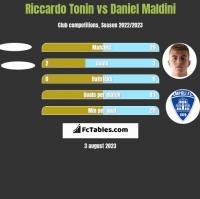 Riccardo Tonin vs Daniel Maldini h2h player stats