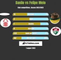 Danilo vs Felipe Melo h2h player stats