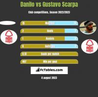 Danilo vs Gustavo Scarpa h2h player stats