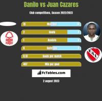 Danilo vs Juan Cazares h2h player stats