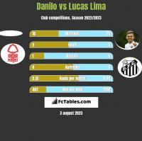Danilo vs Lucas Lima h2h player stats
