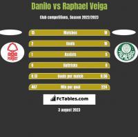 Danilo vs Raphael Veiga h2h player stats