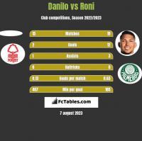 Danilo vs Roni h2h player stats