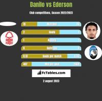 Danilo vs Ederson h2h player stats