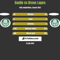 Danilo vs Breno Lopes h2h player stats