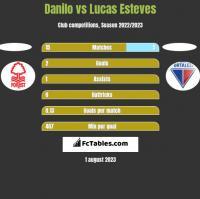 Danilo vs Lucas Esteves h2h player stats