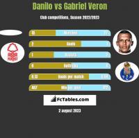 Danilo vs Gabriel Veron h2h player stats