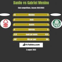Danilo vs Gabriel Menino h2h player stats