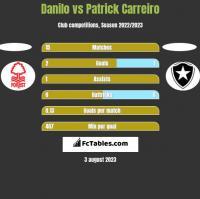 Danilo vs Patrick Carreiro h2h player stats