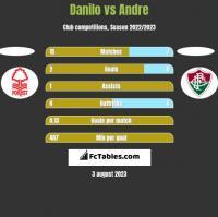 Danilo vs Andre h2h player stats