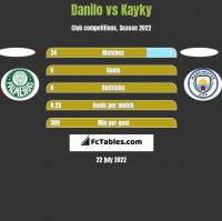 Danilo vs Kayky h2h player stats