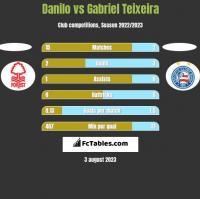 Danilo vs Gabriel Teixeira h2h player stats