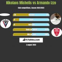 Nikolaos Michelis vs Armando Izzo h2h player stats