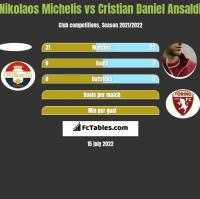 Nikolaos Michelis vs Cristian Daniel Ansaldi h2h player stats