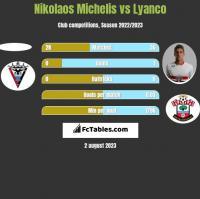 Nikolaos Michelis vs Lyanco h2h player stats