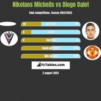 Nikolaos Michelis vs Diogo Dalot h2h player stats