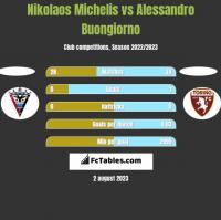 Nikolaos Michelis vs Alessandro Buongiorno h2h player stats