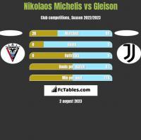 Nikolaos Michelis vs Gleison h2h player stats
