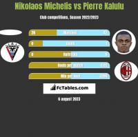 Nikolaos Michelis vs Pierre Kalulu h2h player stats