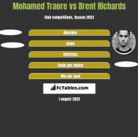 Mohamed Traore vs Brent Richards h2h player stats