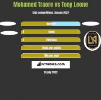 Mohamed Traore vs Tony Leone h2h player stats