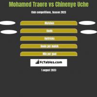 Mohamed Traore vs Chinenye Uche h2h player stats