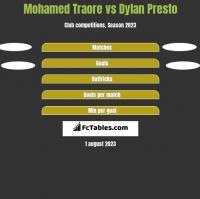 Mohamed Traore vs Dylan Presto h2h player stats