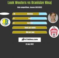 Luuk Wouters vs Branislav Ninaj h2h player stats