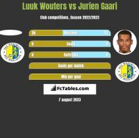 Luuk Wouters vs Jurien Gaari h2h player stats
