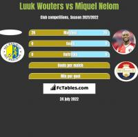 Luuk Wouters vs Miquel Nelom h2h player stats