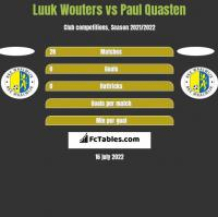 Luuk Wouters vs Paul Quasten h2h player stats